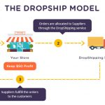 Mô hình hoạt động của Dropship
