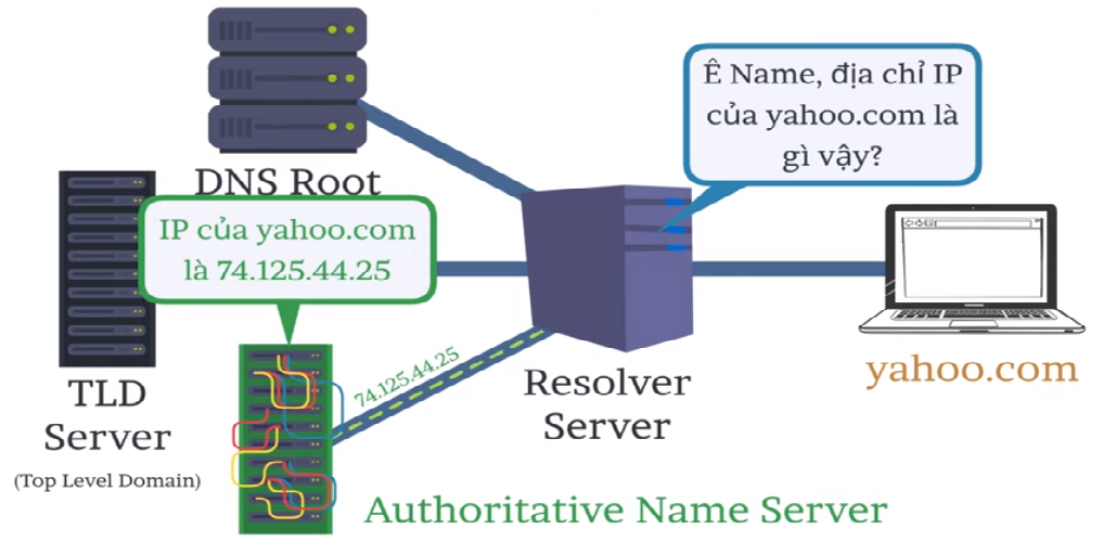 Authoritative Name Server