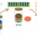 Cách thức dữ liệu được xử lý trong máy tính thông qua RAM