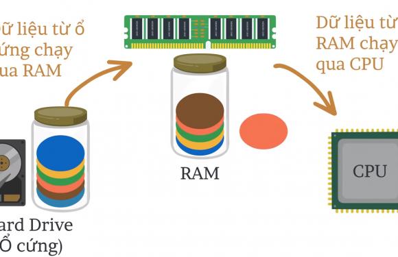 RAM có tác dụng gì? Hoạt động thế nào?  Các loại RAM hiện nay