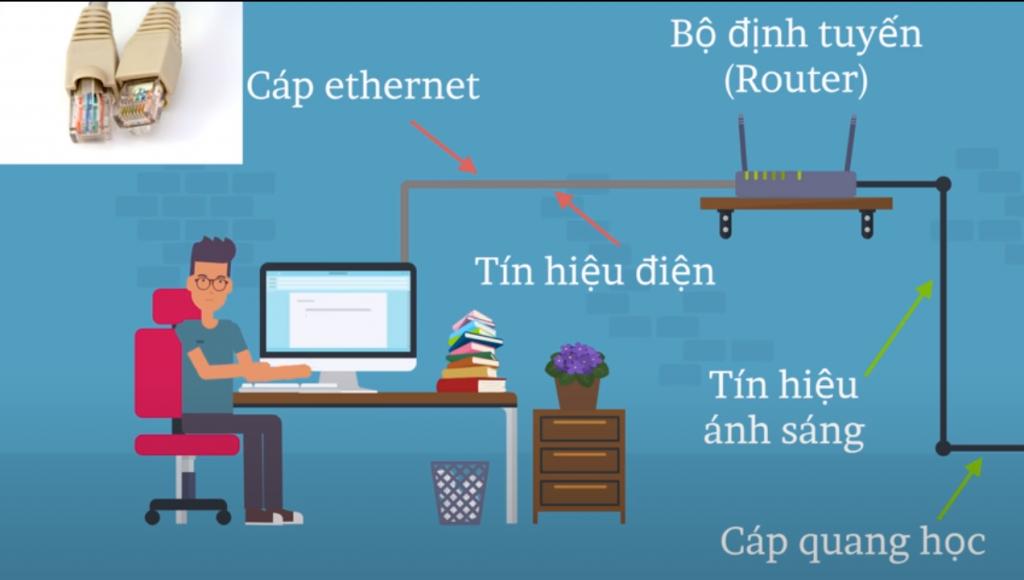 Truy cập Internet qua bộ định tuyến