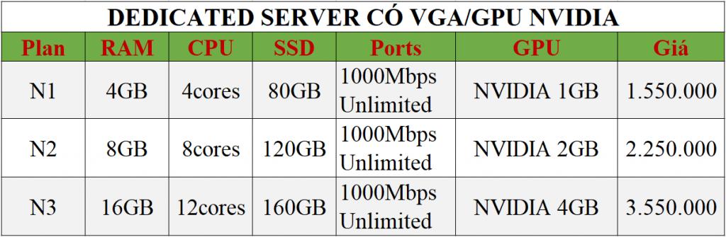 Bảng giá VPS có card màn hình GPU NVIDIA