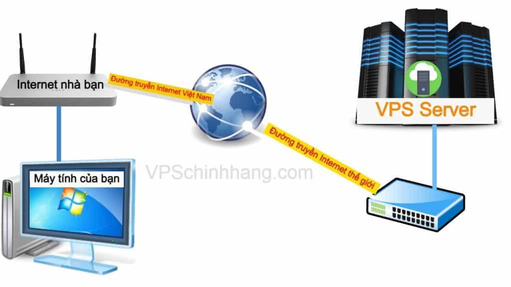 Nguyên nhân VPS bị lag